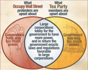 Occupy / Tea Party Intersection